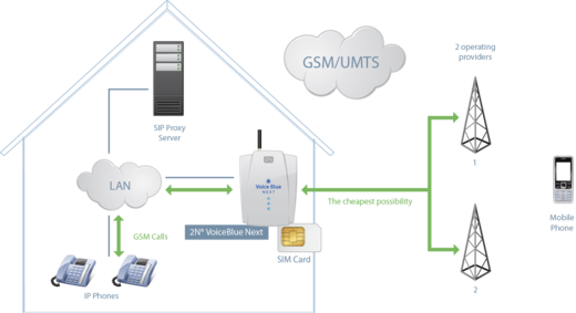 VoIP GSM Gateway Application